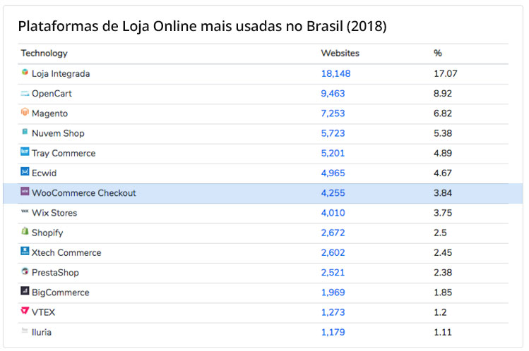 Lista das plataformas de loja online mais usadas no Brasil em 2018.