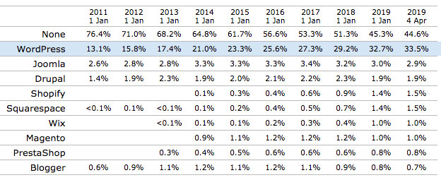 índices de uso da plataforma WordPress no mundo