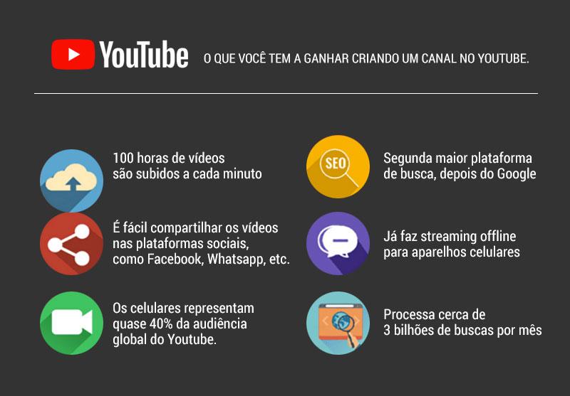 Motivos para ter um canal no Youtube e promover as vendas